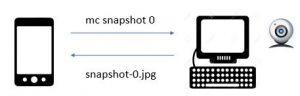 MailExer remote command, snapshot
